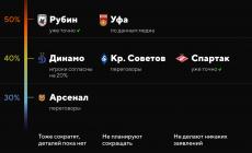 Наши клубы сокращают зарплаты: первым это сделал «Спартак», «Рубин» урезал наполовину, а «Динамо» воюет с игроками – они не хотят терять 40%